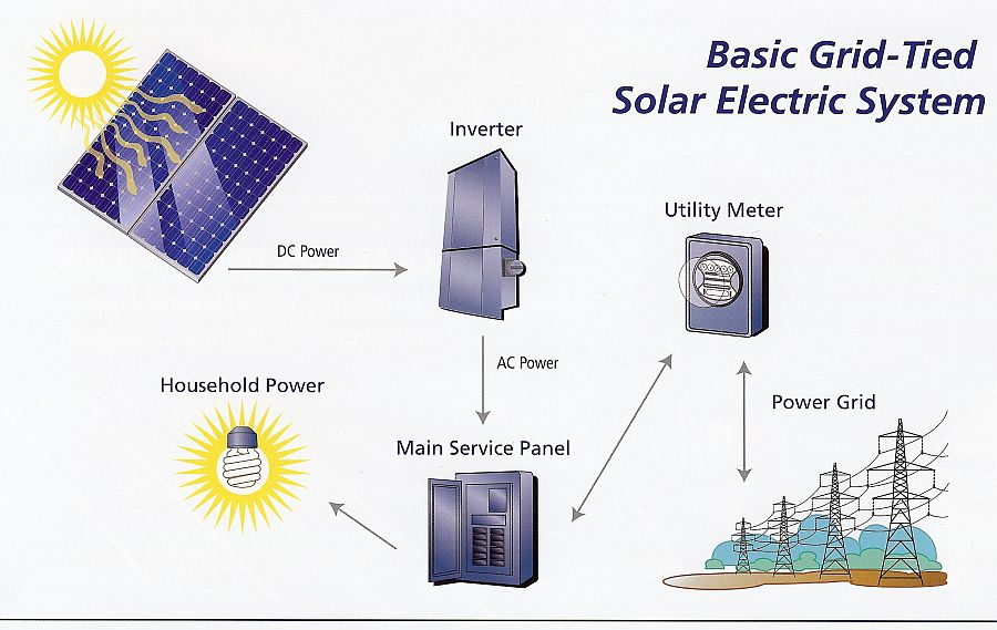 GRID-TIED Solar Systems, Pacific Solar Guam